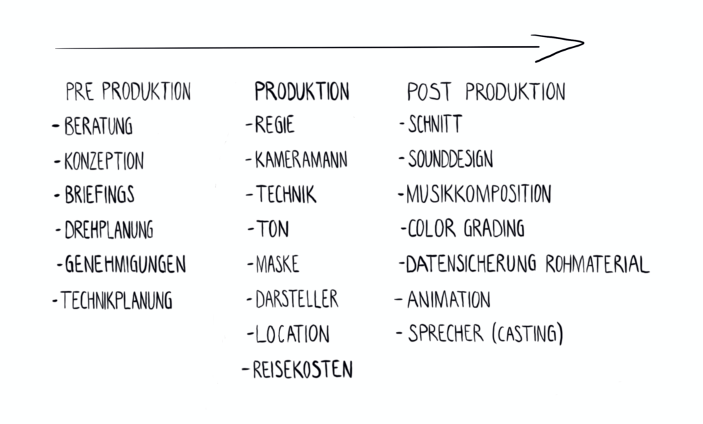 Ablauf Videoproduktion